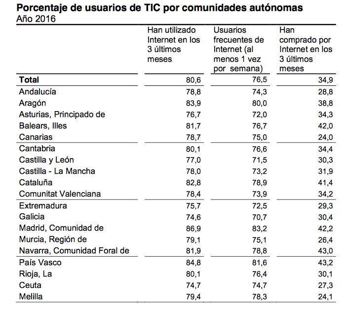 usuarios-tic-espana-2016
